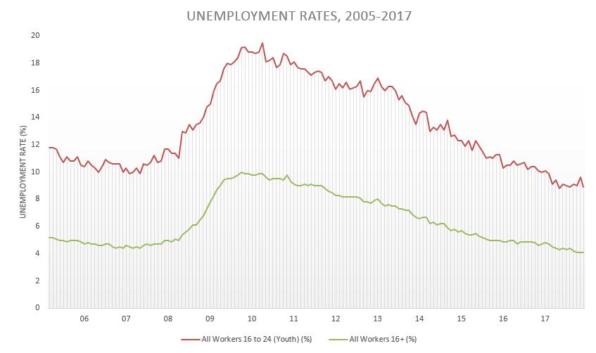 unemployment rate 2017