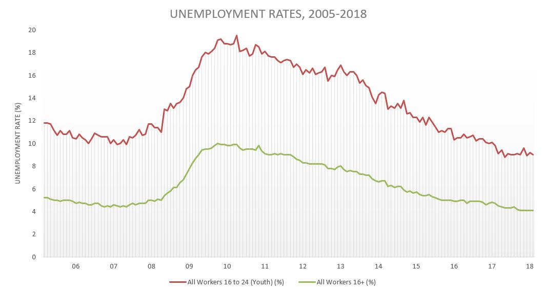 unemployment rate feb 2018